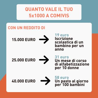 5x1000 - Scaglioni di reddito
